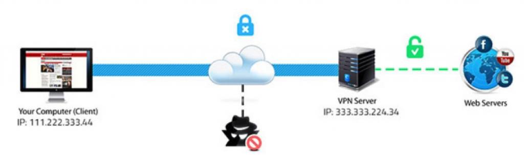 versleutelde verbinding
