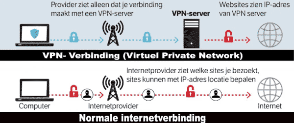 Beste Internet Security | PrivacyEnBescherming.be